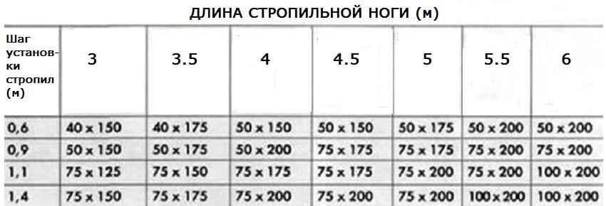 Таблица средних значений стропильных ног