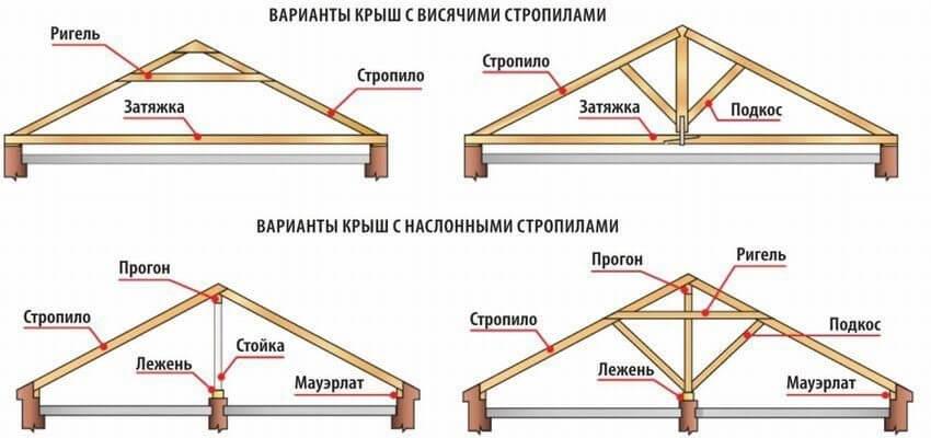 Варианты двускатных крыш с висячими и наслонными стропилами