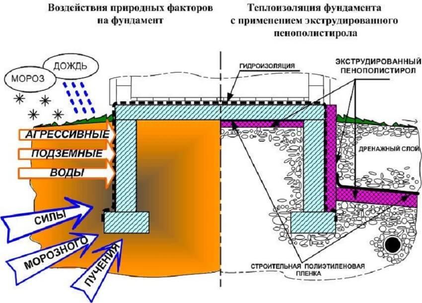 Как теплоизоляция защищает основание от воздействия природных явлений