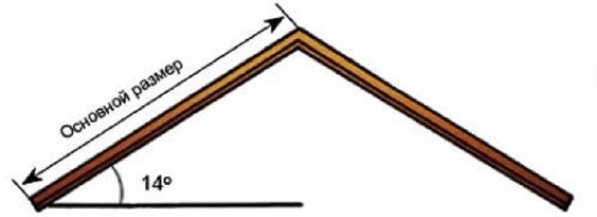 Минимальная величина наклона крыши