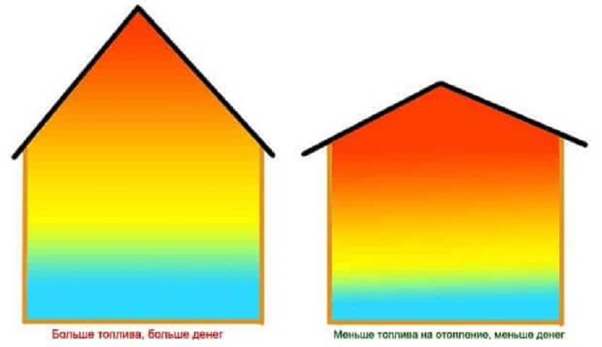 Расход на обогрев при разных углах наклона крыши