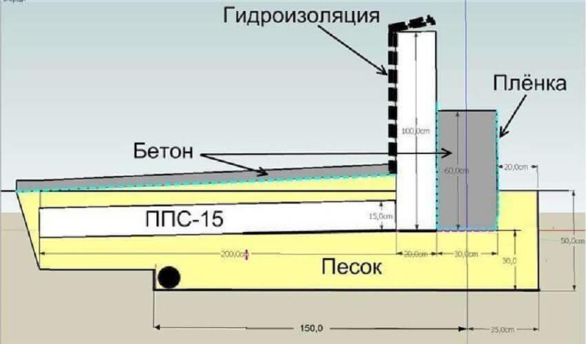 Утепление фундамента пеноплексом ‒ Схема теплоизолирующего слоя грунта