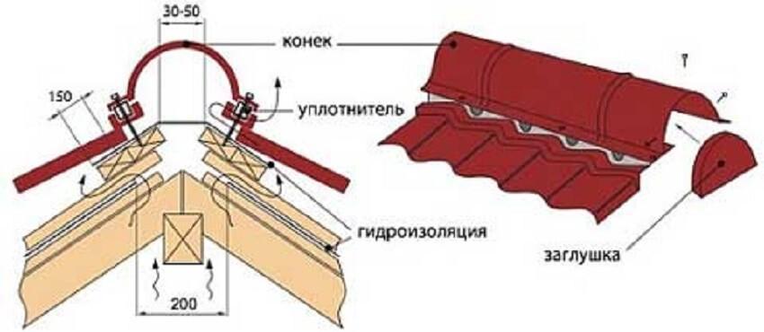 Схема укладки конька крыши
