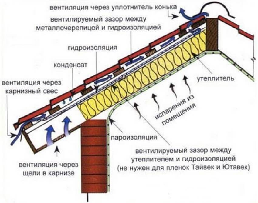 Схема устройства вентзазоров