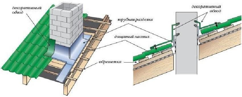 Укладка металлочерепицы вокруг дымохода