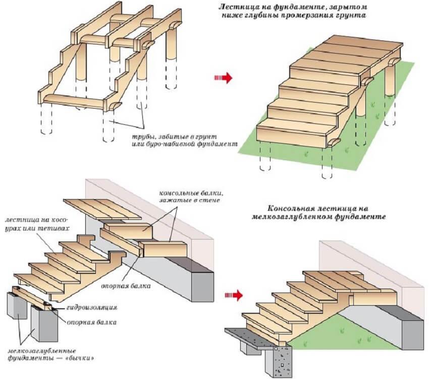 Конструкция наружной деревянной лестницы