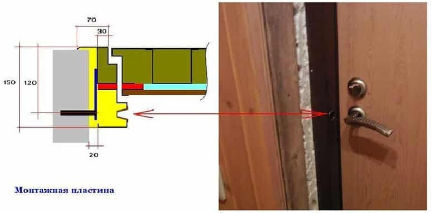 Крепление двери к обсадной коробке