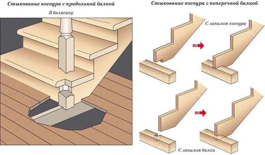 Изготовление деревянной лестницы ‒ Крепление косоура в нижней точке