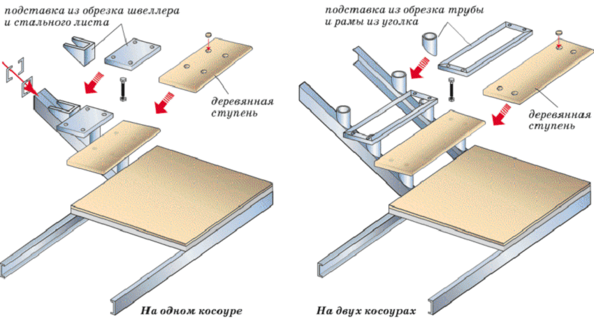Деревянные ступени для лестницы ‒ Крепление проступей на косоур