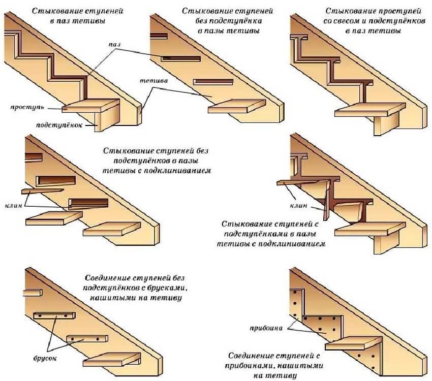 Изготовление деревянной лестницы ‒ Крепление ступеней к тетиве