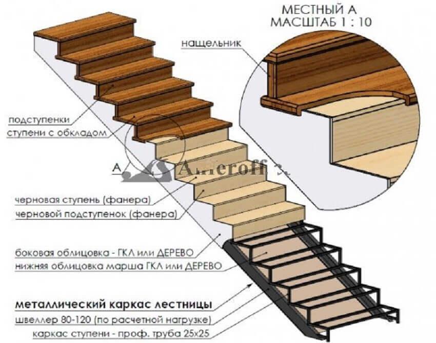 Облицовка металлической конструкции