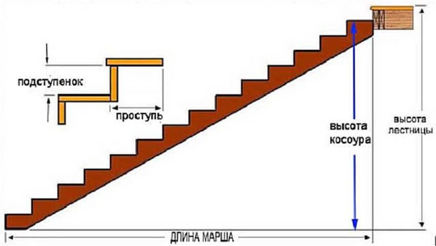 Изготовление деревянной лестницы ‒ Определение длины косоура
