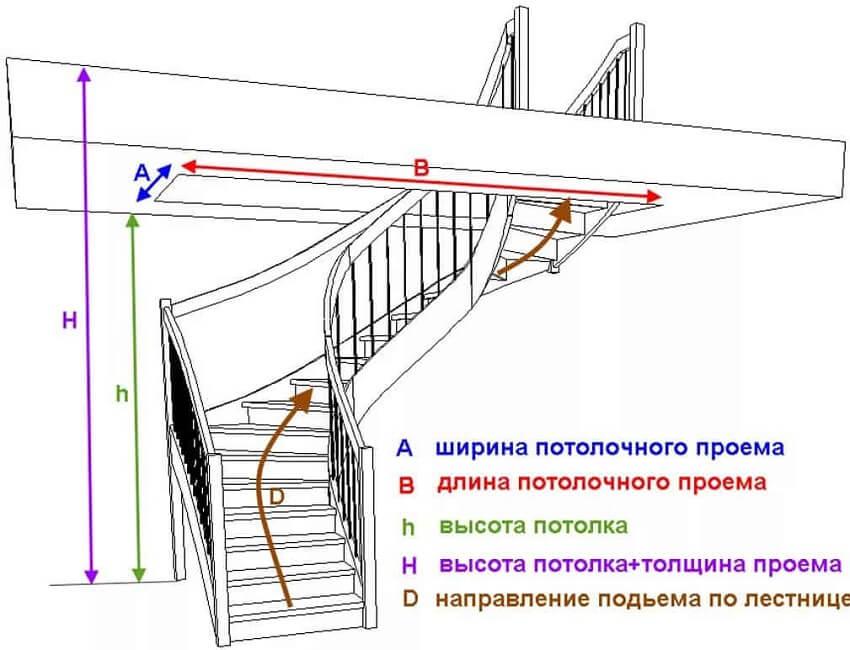 Основные данные для измерений
