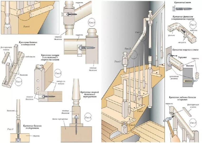 Изготовление деревянной лестницы ‒ Схема крепления ограждений