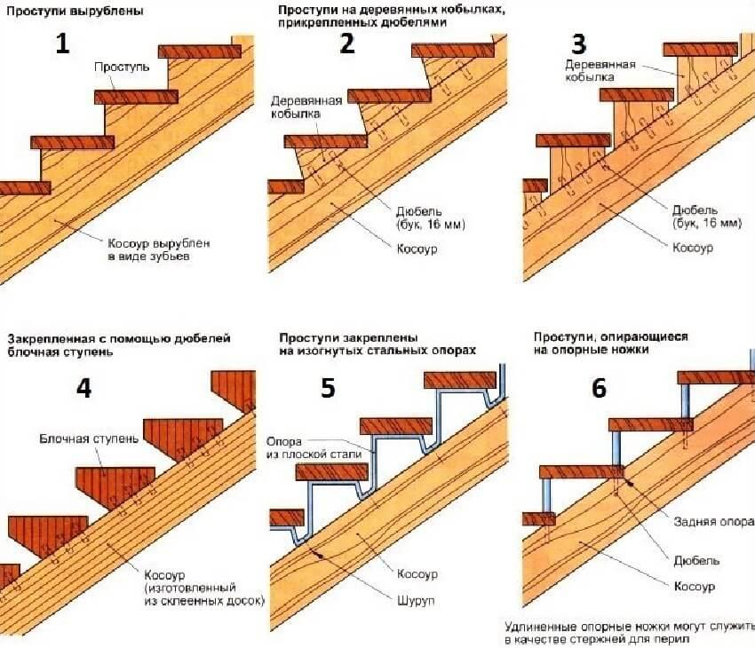 Изготовление деревянной лестницы ‒ Способы установки ступеней на косоур