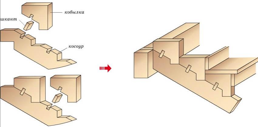 Вариант изготовления косоура с кобылками