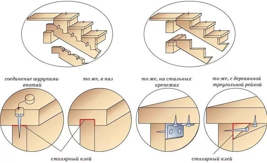 Изготовление деревянной лестницы ‒ Варианты фиксации элементов