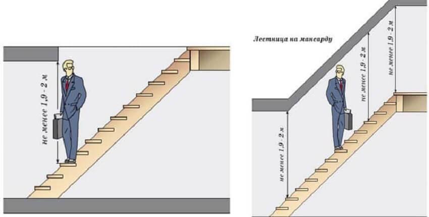 Изготовление деревянной лестницы ‒ Величина оптимального проема