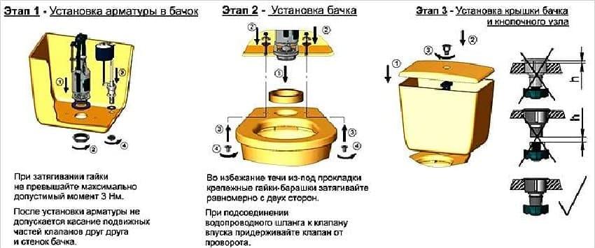 Этапы установки бачка