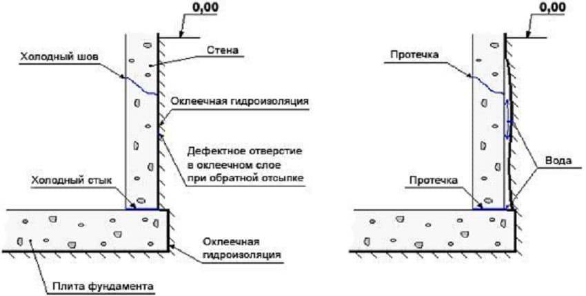 Гидроизоляция фундамента рулонными материалами ‒ Схема оклеечной гидроизоляции