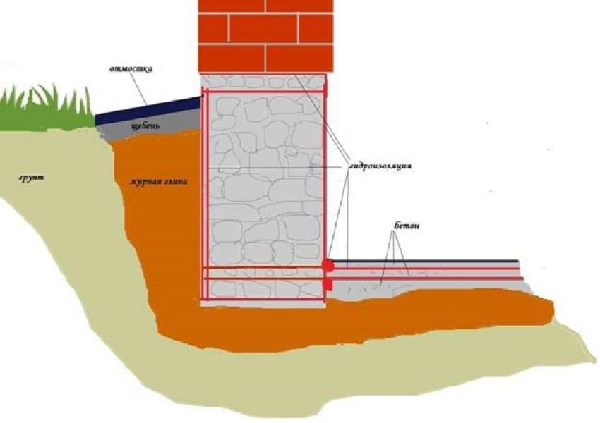 Многослойная гидрозащита основы здания