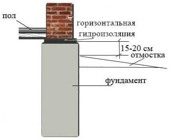 Схема укладки материала между стеной и основанием