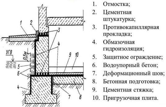 Схема устройства обмазочной гидроизоляции