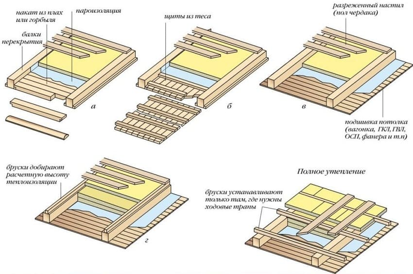 Схема утепления перекрытия по деревянным балкам