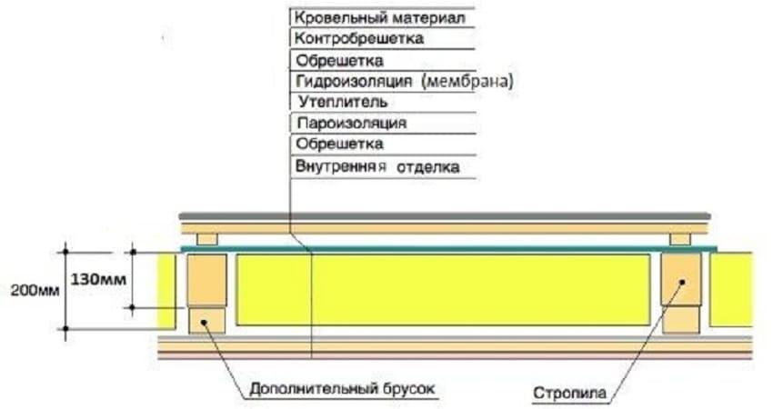 Схема утепления потолка на чердаке