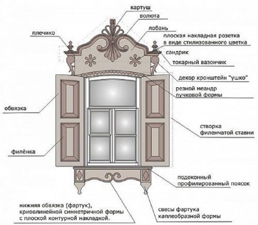 Устройство узорного обрамления окна