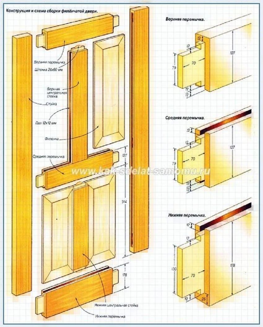 Как сделать филенчатую дверь