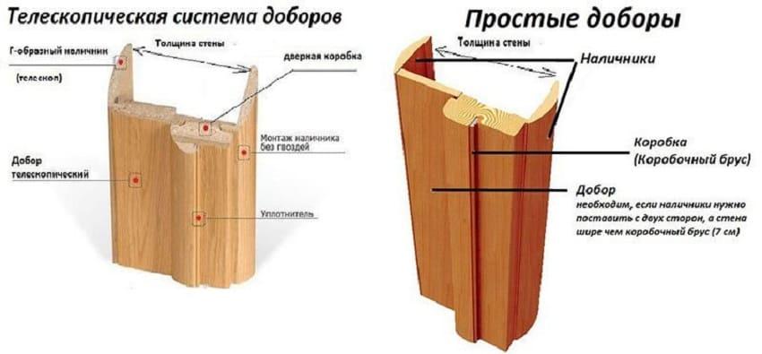 Конструкция простого и телескопического добора