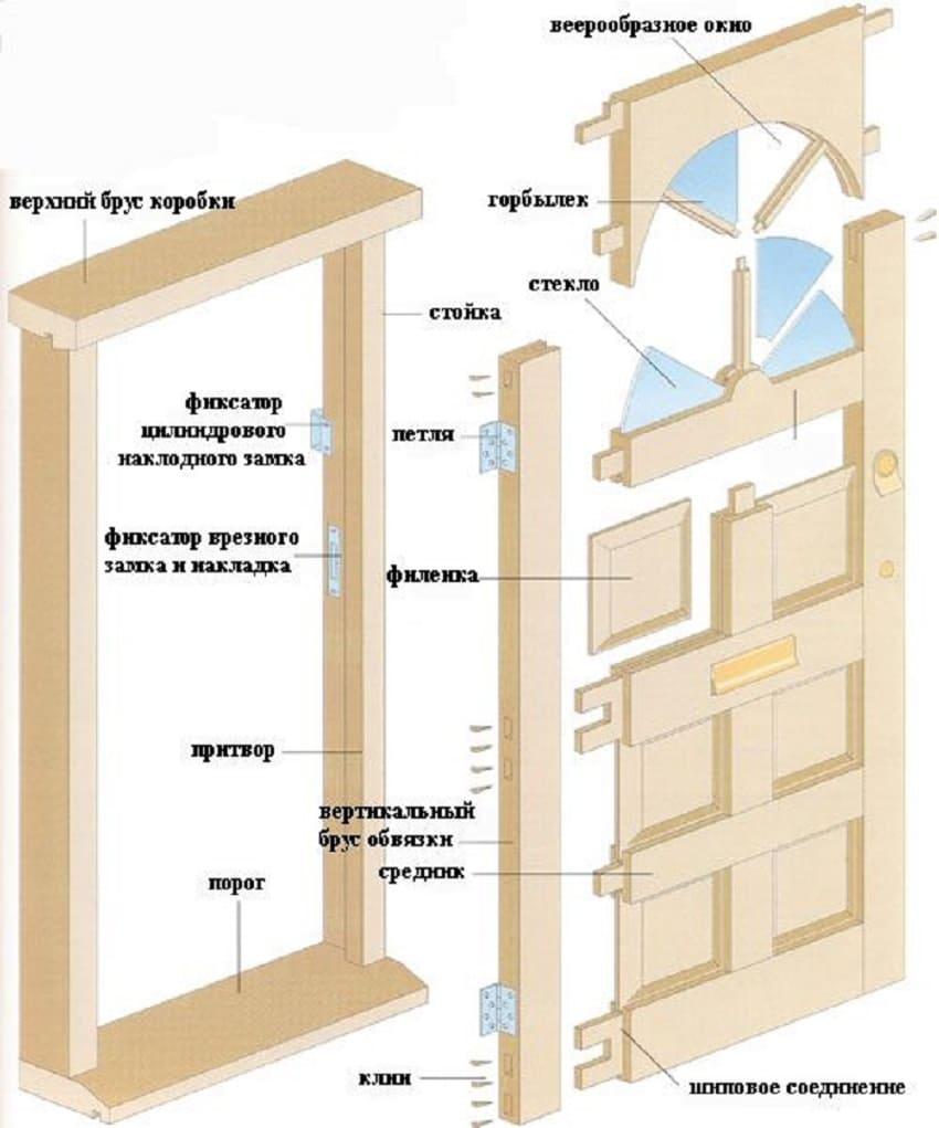 Схема филенчатой двери