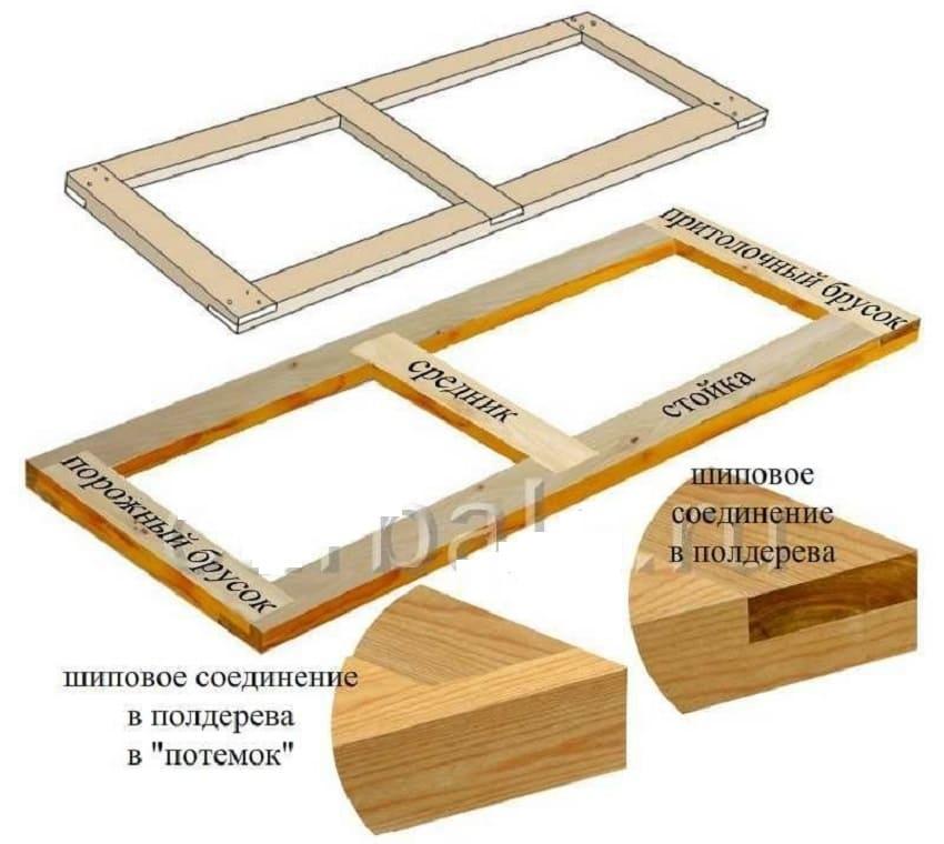 Схема соединения элементов каркаса