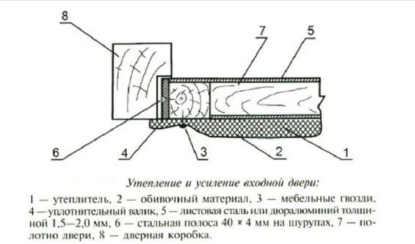 Схема утепления деревянной двери