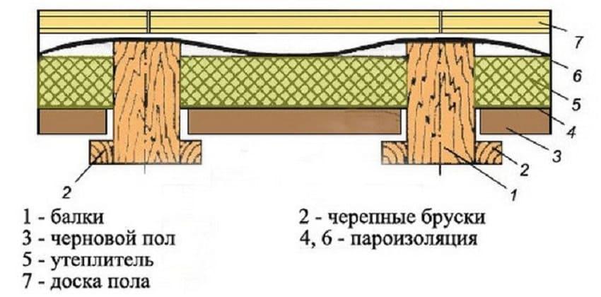 Утепление пола опилками в доме ‒ Схема утепления перекрытия в разрезе