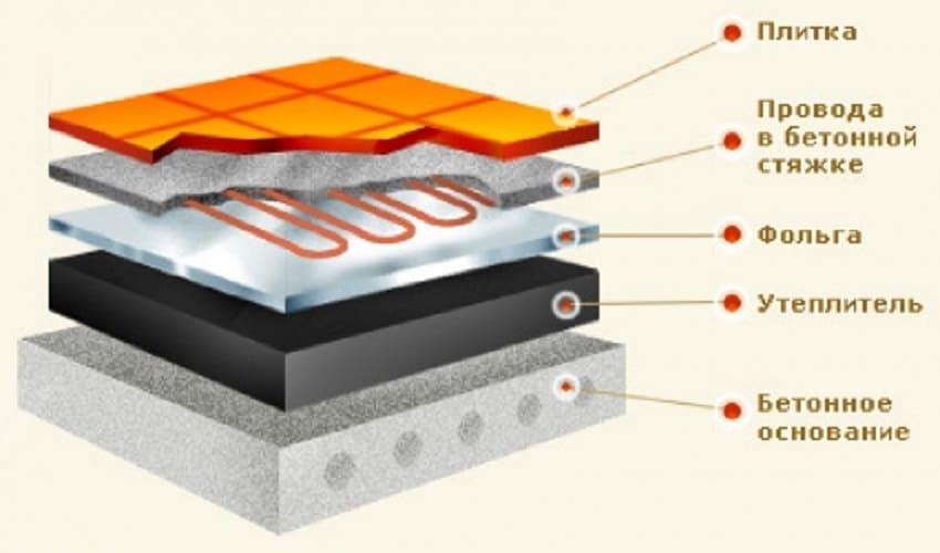 Как утеплить бетонный пол – Система обустройства теплого пола