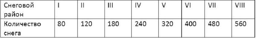 Таблица учета осадков на территории России