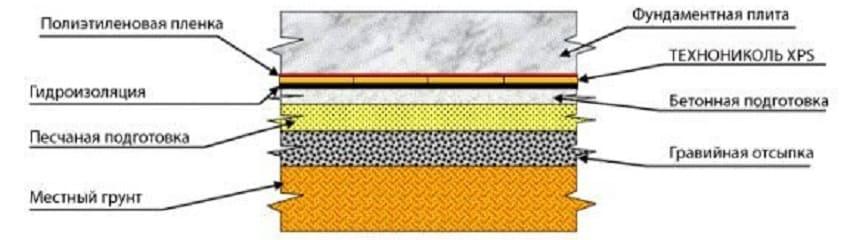 Гидрозащита фундаментной плиты