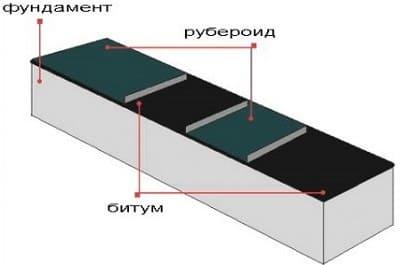 Эффективные способы гидроизоляции фундаментов ‒ Схема укладки рубероида